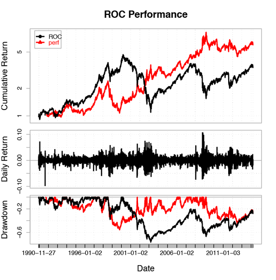 Statistically sound backtesting of trading strategies